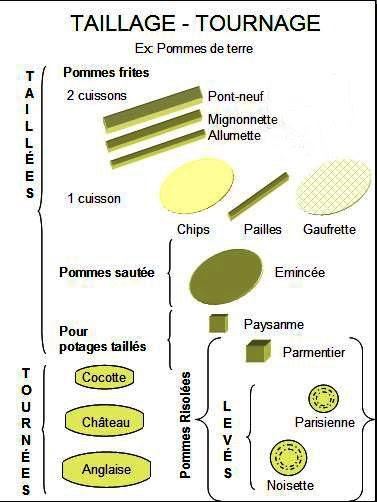 Aprende cocina curso cocina cortes de verduras para cocina for Cortes de verduras gastronomia pdf