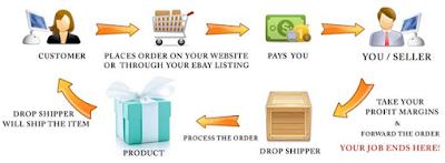 Tips Mempertahankan Bisnis Dropshipper