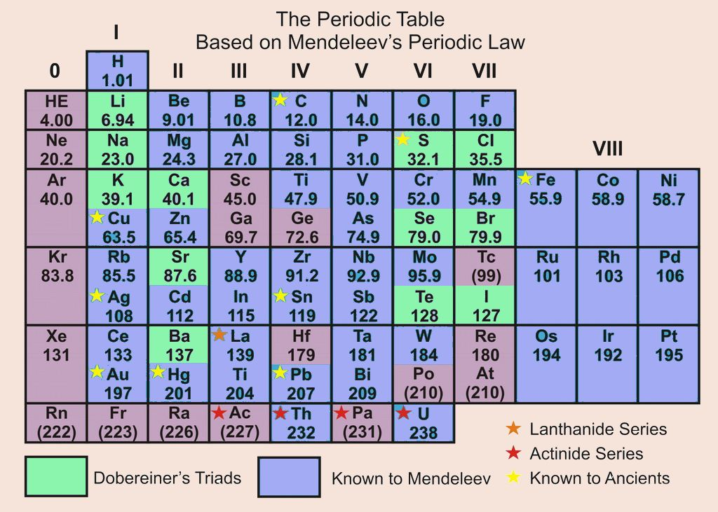 periodic table - Periodic Table Law