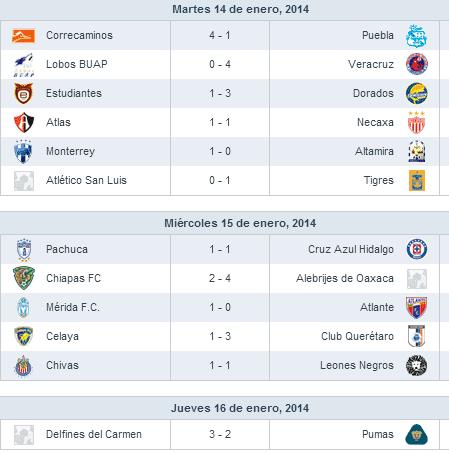 Resultados Jornada 1 Copa MX Clausura 2014