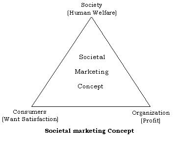 satisfying needs and wants of customers at profit marketing essay Marketing concept essay example - the marketing concept is a managerial philosophy that an organization should try to satisfy customers' needs through a coordinated set of activities that also allows the organization to achieve its goals.
