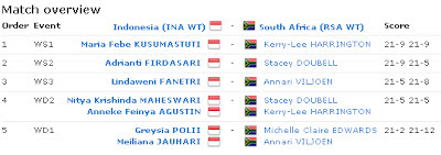hasil-pertandingan-uber-cup-2012-IndonesiaVSSouthAfrica