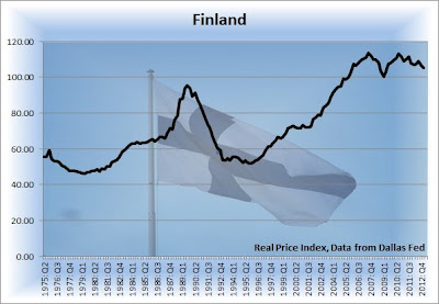 finland housing bubble, finland home prices graph, average home price