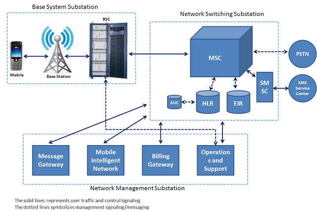Ict workshop by huawei gsm core network overview bss base station subsystem ccuart Image collections