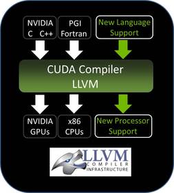 NVIDIA CUDA Platform Compiler Source Code