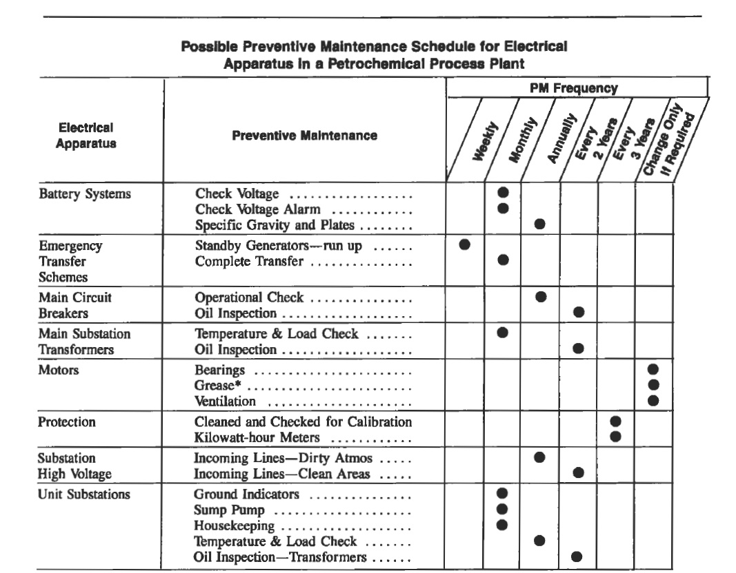 electrical safety checklist templates .