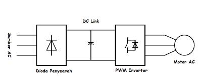 gambar prinsip kerja dari inverter (VFD)