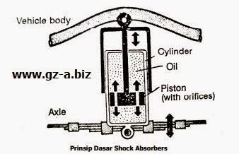Prinsip Dasar Shock Absorbers