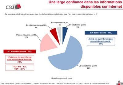 large confiance des français sur les informations disponibles sur Internet fev 2011 sondage csa pour orange terrafemina