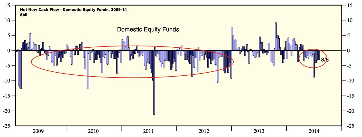 A Primer on Fund Flows