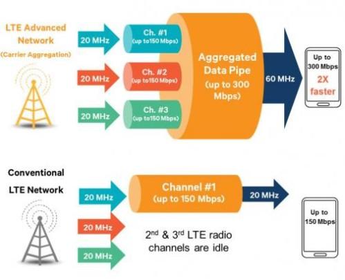 I prossimi Snapdragon 810 e 808 supportano LTE fino a 300 mb/s