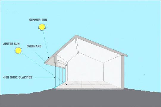 Passive House Windows Shgc Solar Heat Gain Coefficient