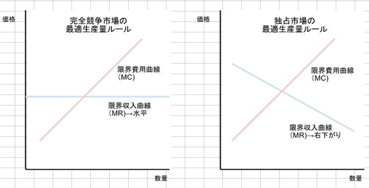 最適生産量ルールの比較