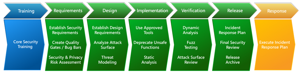 What is the Software Development Life Cycle (SDLC ...