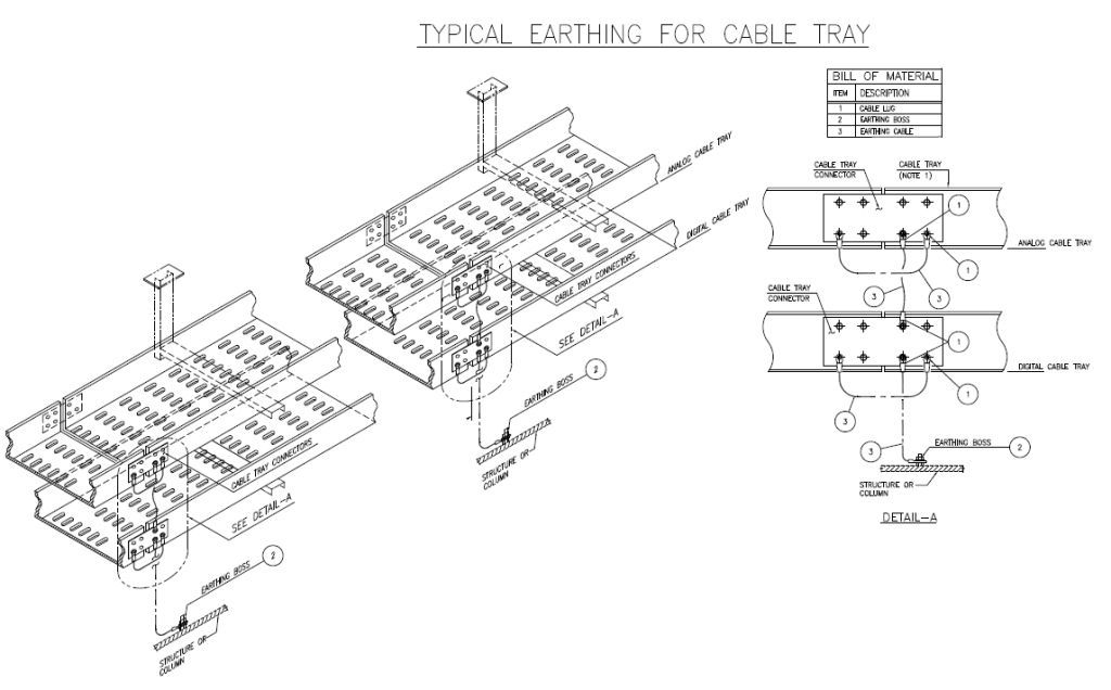 oil and gas engineering  earthing system of instrument