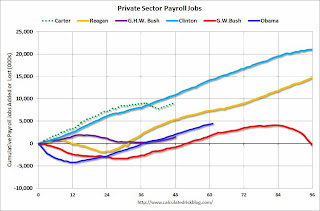 Calculated Risk: Public and Private Sector Payroll Jobs: Carter, Reagan, Bush, Clinton, Bush, Obama