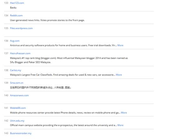 Rank Alexa Blog HASRULHASSAN.COM