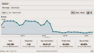 5 Ways to Recover Lost Google Search engine Traffic Fastly