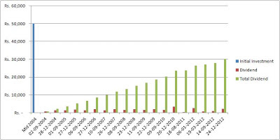 ongc dividend history