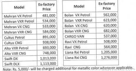 Suzuki Scx  Price In India