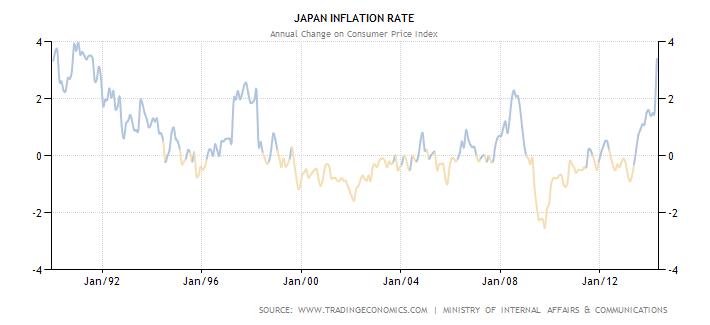 Trading economics japan unemployment