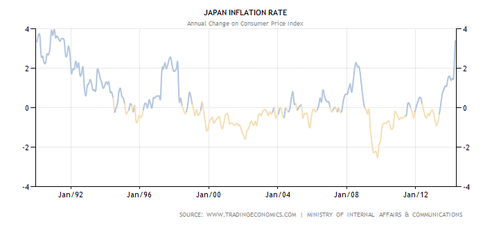 Trading economics japan inflation