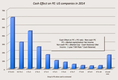 Musings on Markets: The Value and Pricing of Cash: Why low interest rates & large cash balances ...
