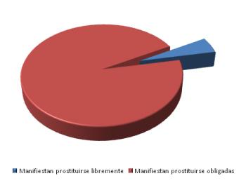 porcentaje prostitutas obligadas prostitutas colombianas en bilbao