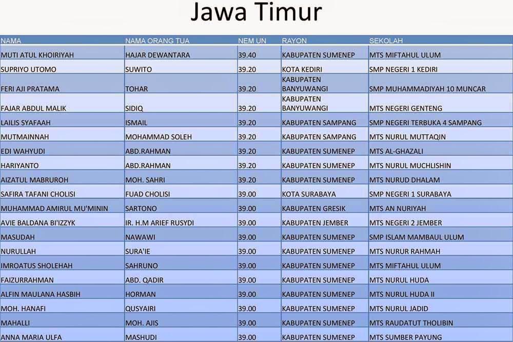 Daftar Peraih Nilai tertinggi UN SMP Provinsi Jawa Timur