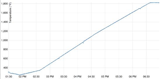 Gráficos da temperatura