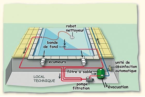schema de branchement une pompe et un filter dans une piscine schema electrique. Black Bedroom Furniture Sets. Home Design Ideas