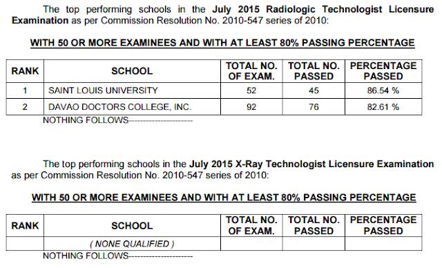 top performing schools july 2015 radtech board exam