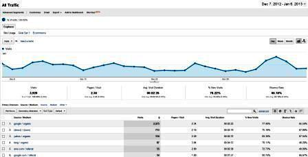3 Best SEO Measurements 2013