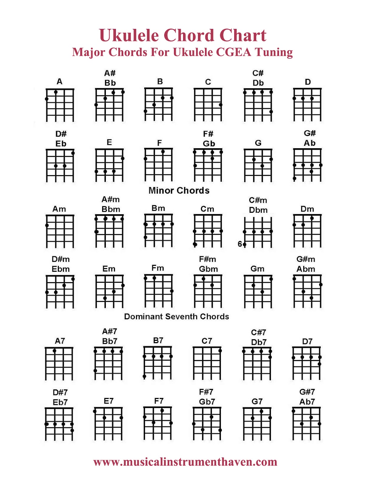 Ukulele Chords Chart Beginner Ukulele chord chart - major