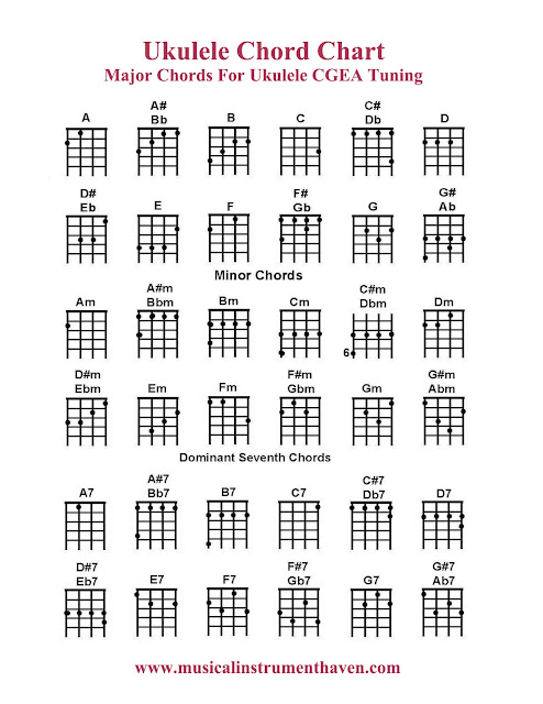 Guitar Chords  Guitar Chord Chart And Guitar On Pinterest