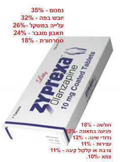 זיפרקסה (Zyprexa (Olanzapine - אולנזפין של חברת טבע - תופעות לוואי