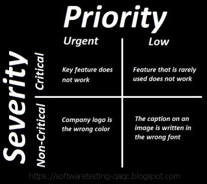Differences between severity and priority