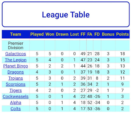 LEAGUE TABLE 2nd OCTOBER