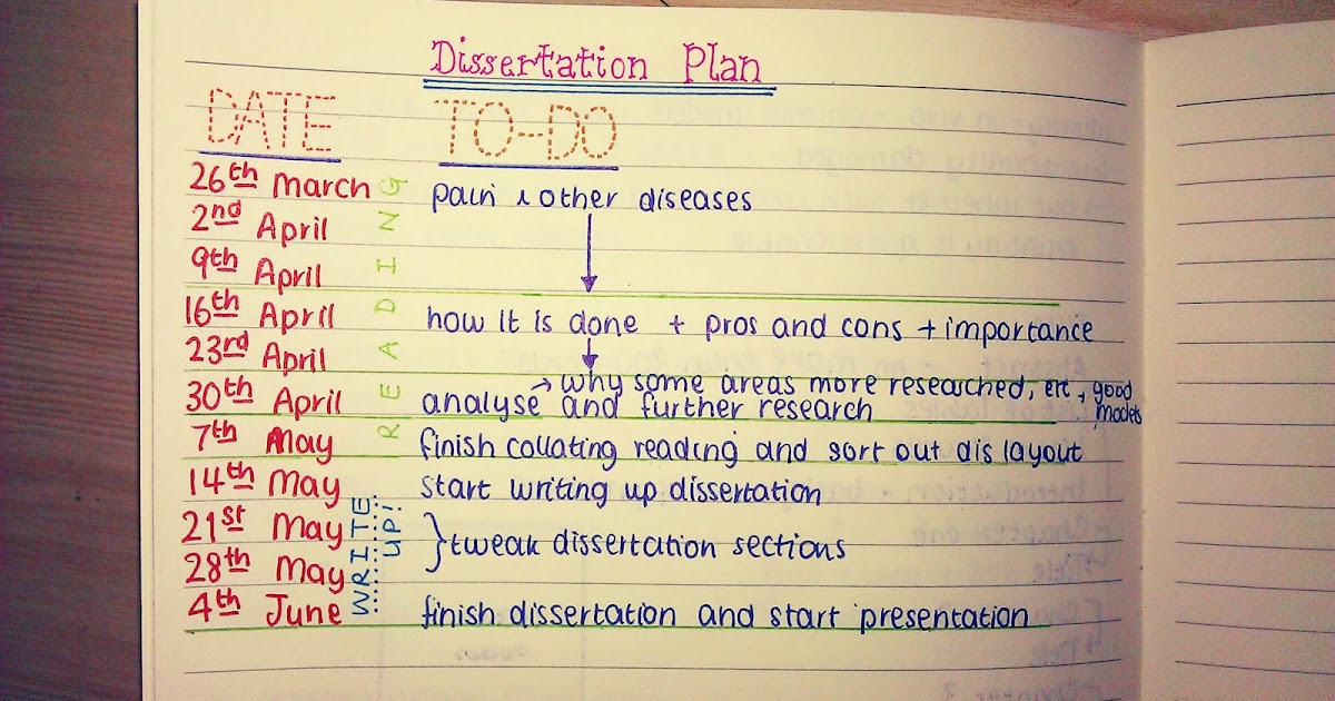 How To Write A Dissertation In 5 Days