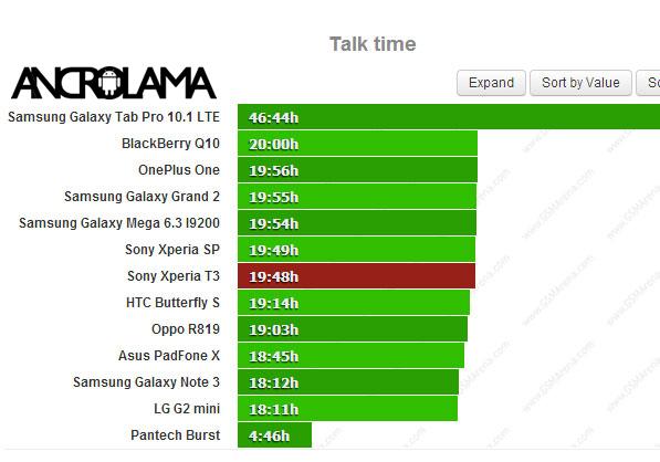 Sony Xperia T3 Batarya Testinden Geçti