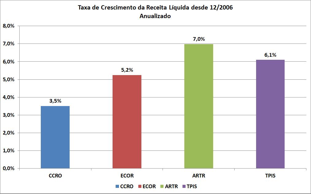 Carteira de Investimentos - Janeiro de 2014