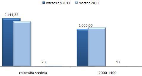 ceny wynajmu mieszkań Wilanów Warszawa, kawalerki