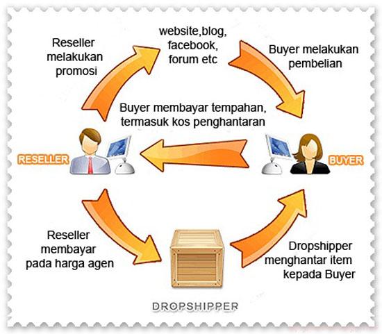 Cara dapat income dari blog menerusi dropship