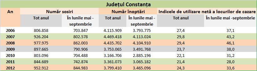 Evoluție indicatori turism în județul Constanța