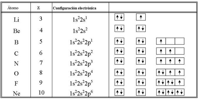 Quimica deliciosa configuracin electrnica llenado de configuracin electrnica de los elementos del segundo perodo urtaz Gallery