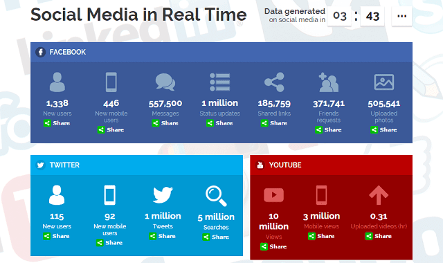 Interactive Infographic about Social Media in Real Time