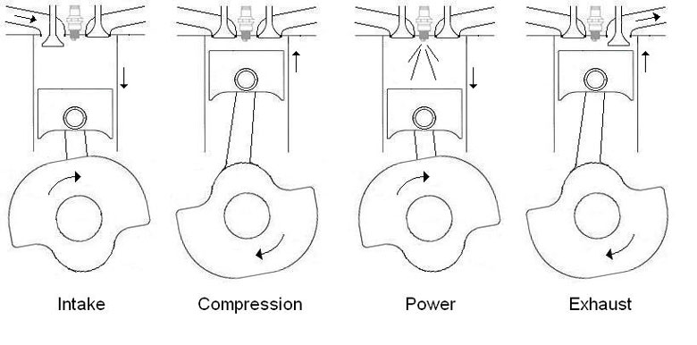 spare bike parts 4 stroke engine diagram