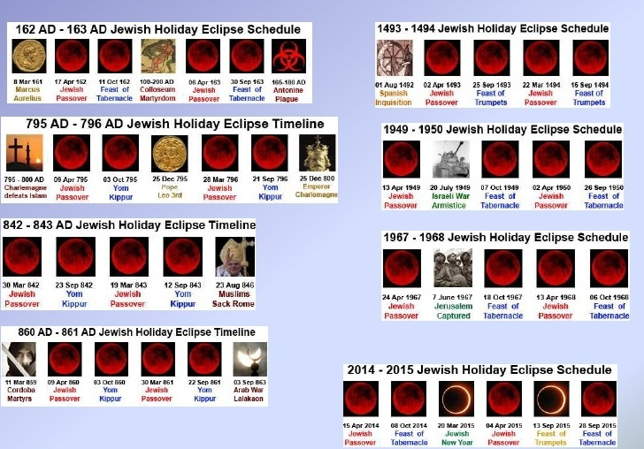 historical blood moons chart - photo #3