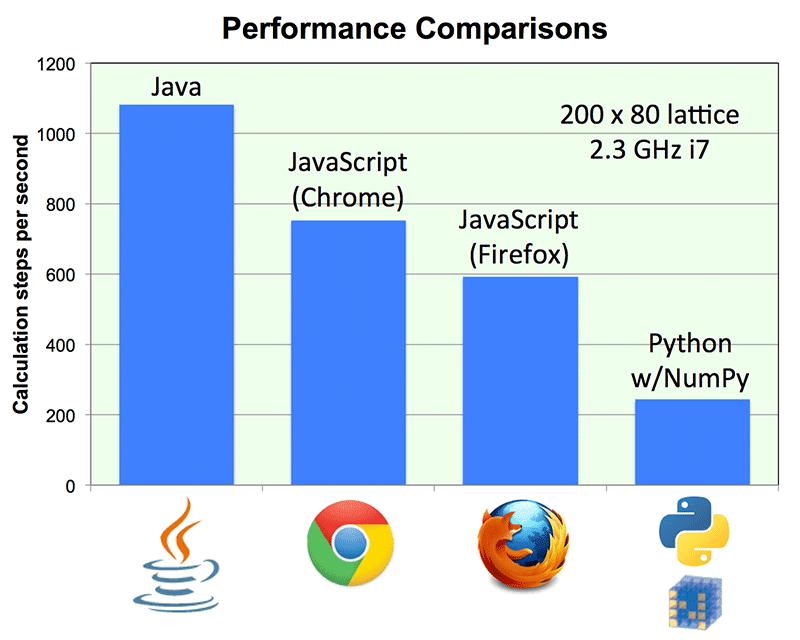 Dan S Diary Java Vs Javascript Vs Python