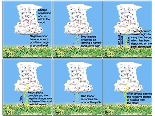 My Blog Verwandt Mit Lightning: Marty's MesoAnalysis: Lightning And Thunder